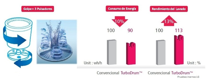 tecnologia-turbo-drum-lg-plan-de-compra-2