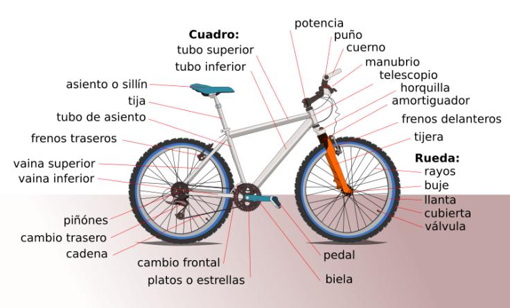 partes-de-la-bici-en-espanol